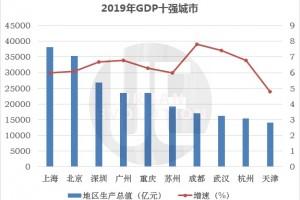 GDP十强城市最新榜单重庆迫临广州天津跌至第十